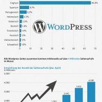 WordPress wird 10 Jahre